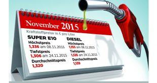 20 310x165 - Rückblick: Benzinpreis im Jahr 2015