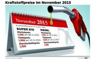 20 310x205 - Rückblick: Benzinpreis im Jahr 2015