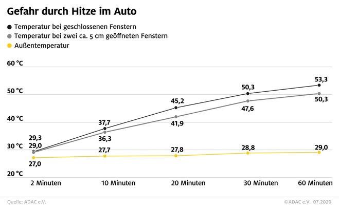 hitzeimautota - Hitze im Auto: Die Farbe macht keinen Unterschied